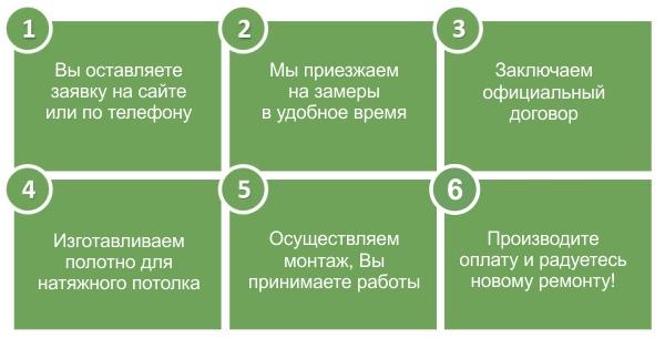 Натяжные потолки этапы работы с клиентом